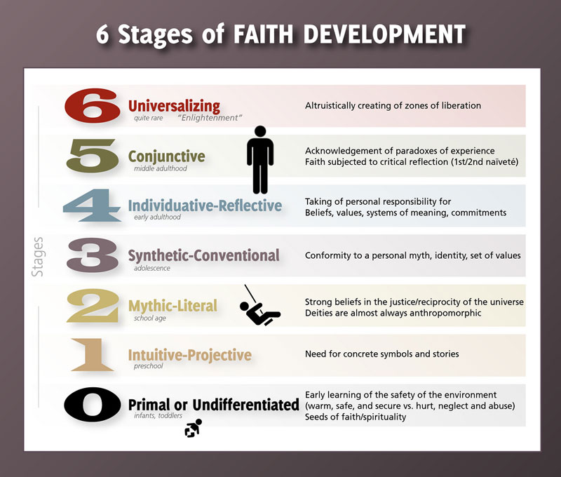 fowler's theory of faith development understanding Development of faith & spirituality leah benson jason gilbert becky borowiak fowler's theory of faith development sharon daloz parks' faith development.